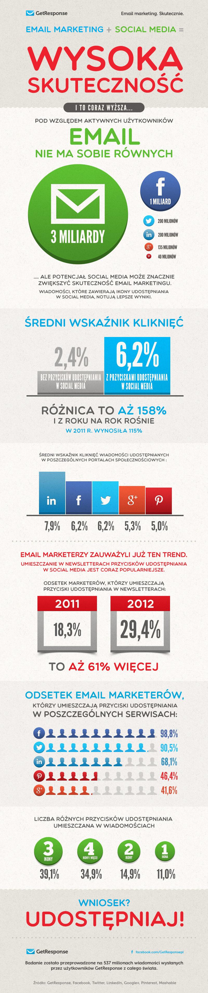 Wpływ social media na skuteczność email marketingu.
