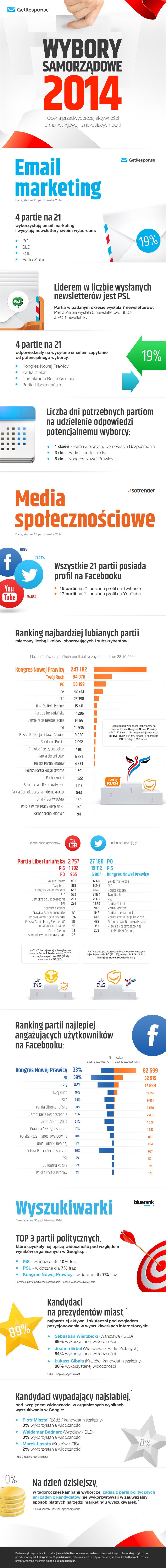 Wybory Samorządowe 2014.