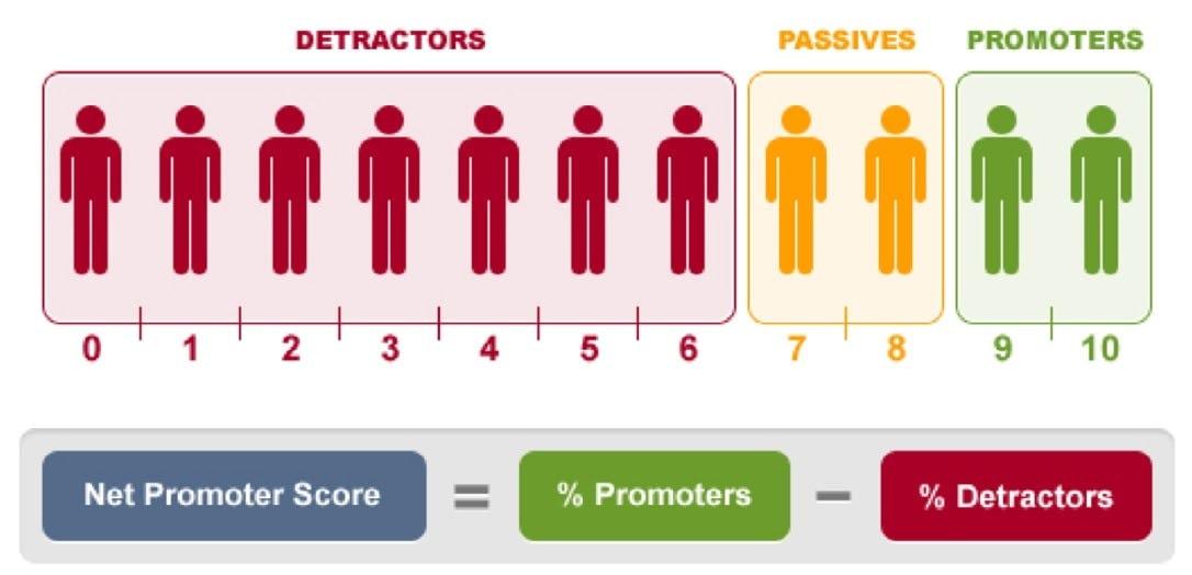 mg. 7 - Net Promoter Score explained (source: Technori)