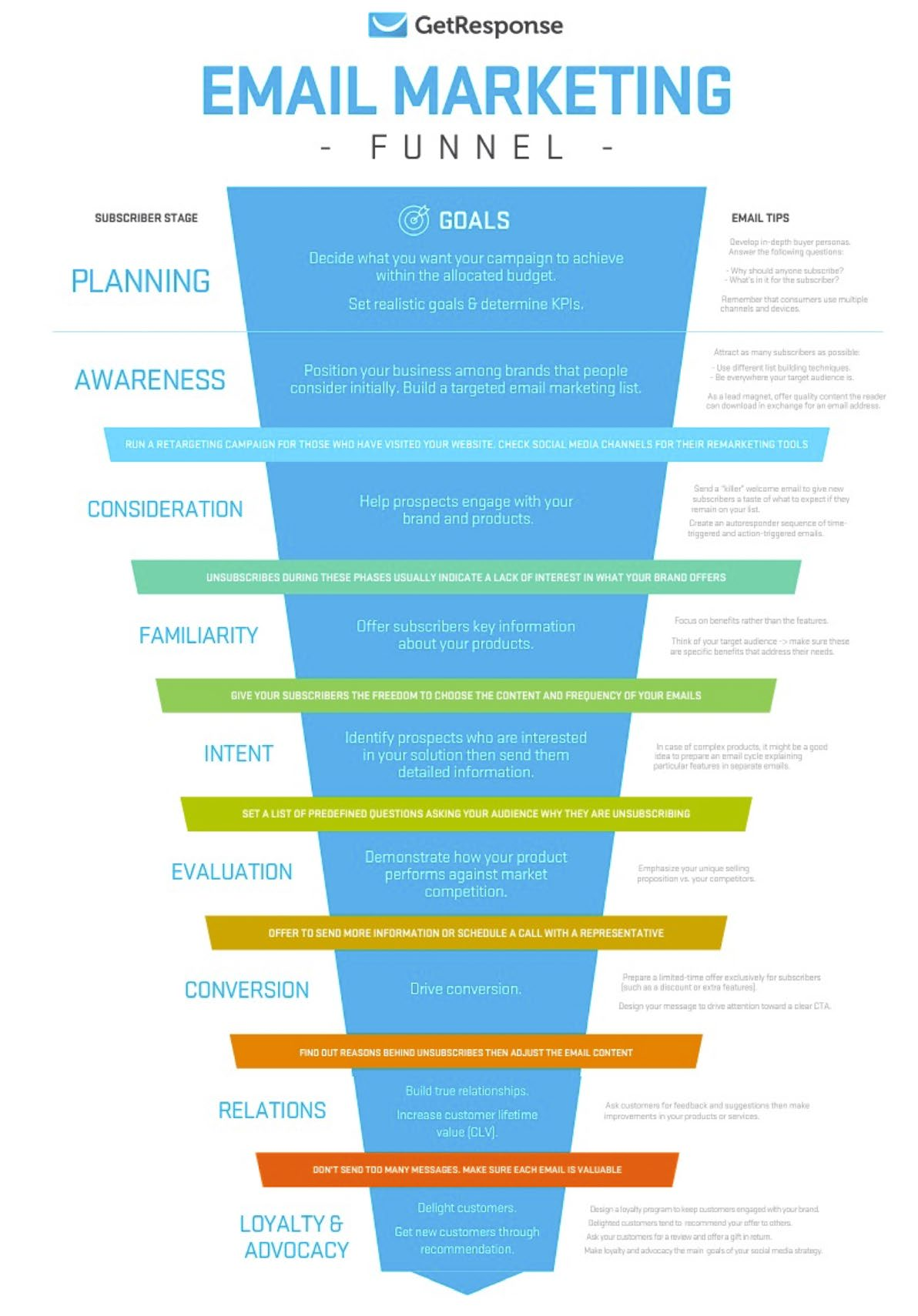 Img. 10 - An example of an email marketing funnel.