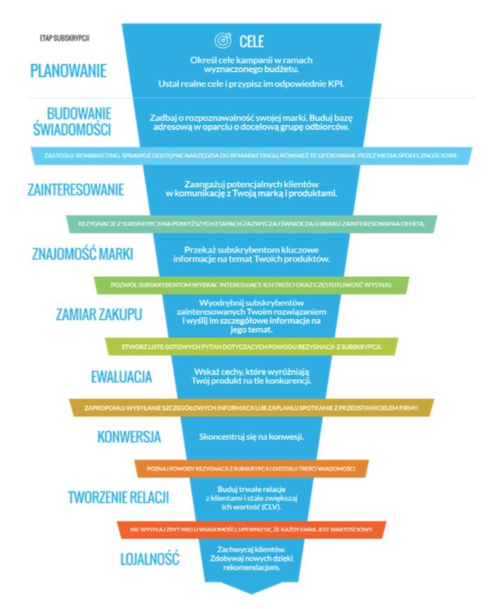 Ilustracja 10 - Przykładowy lejek email marketingowy.