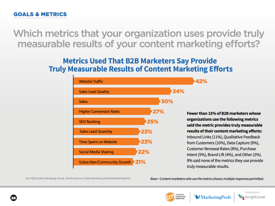 Sales lead quality and sales remain among the top 3 metrics used to measure content marketing efforts