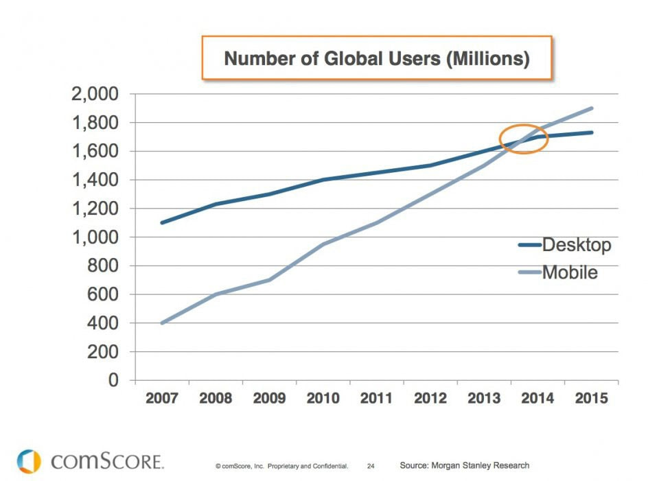 The number of mobile and desktop users, 2014