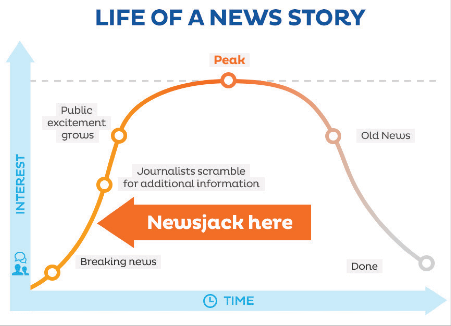 Picture 1 - A graph by David Meerman Scott - the best time to newsjack a story.