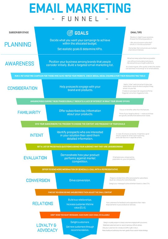 Using email for lead nurturing