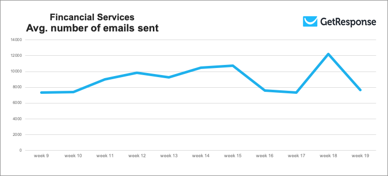 Financial services average number of emails sent.