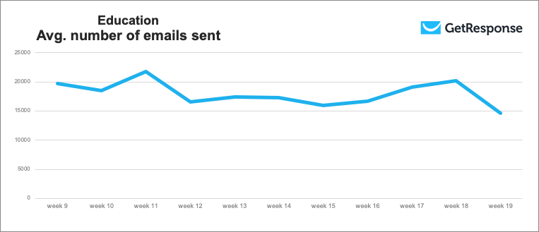 Education industry average number of emails sent during weeks 9 to 19, 2020.