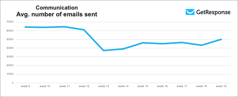 Communication industry average number of emails sent, weeks 9 to 19, 2020.