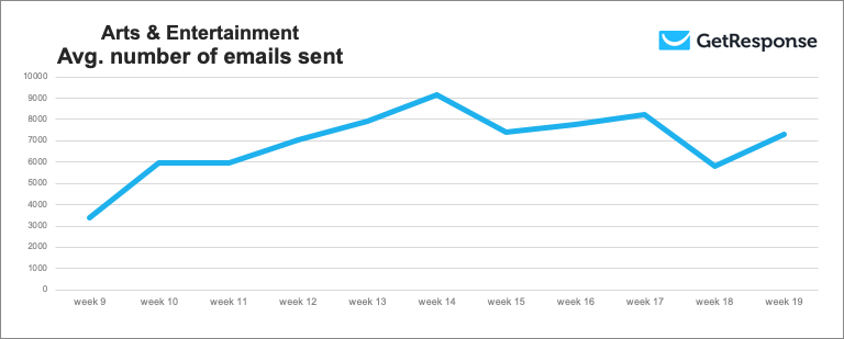 Arts & Entertainment average number of emails sent during weeks 9 to 19 of 2020.