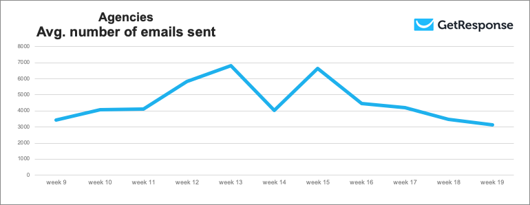 Agencies average number of emails sent in weeks 9 to 19 of 2020.