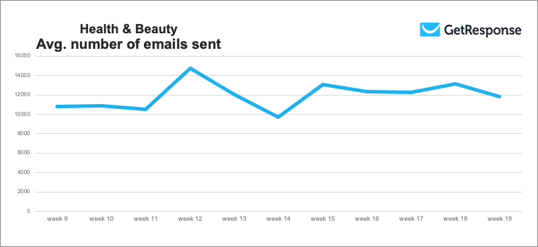 Health & Beauty average number of emails sent, weeks 9 to 19 2020.