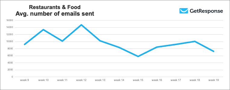 Restaurants and Food average number of emails sent, weeks 9 to 19, 2020.