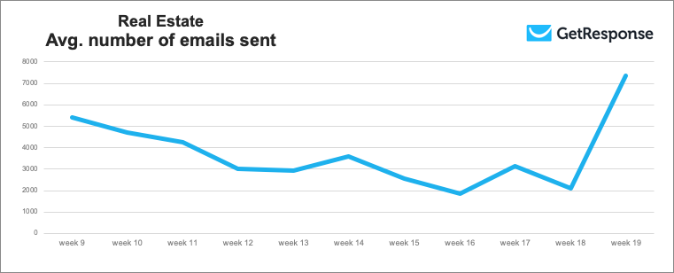 Chart of Real estate avg. number of emails sent.