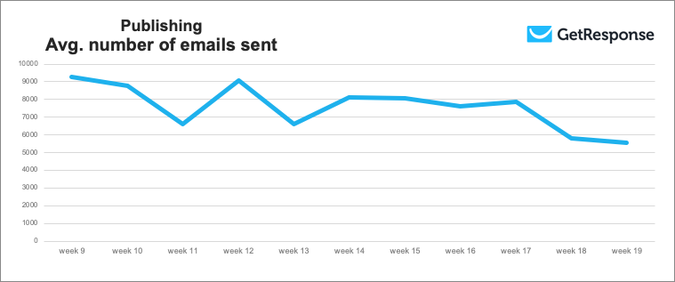 Chart showing the publishing industry's average number of emails sent.