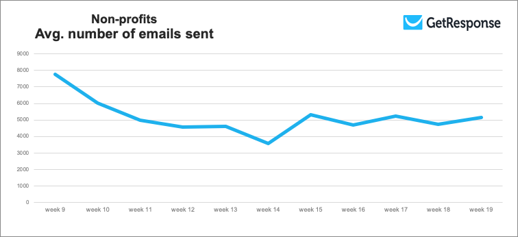 Average number of emails sent by Non-profits.