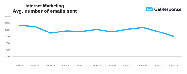 Internet Marketing – average number of emails sent by this industry.
