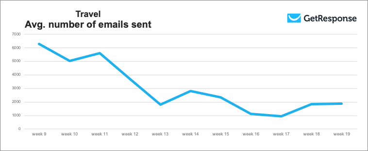 Travel industry – average number of emails sent.