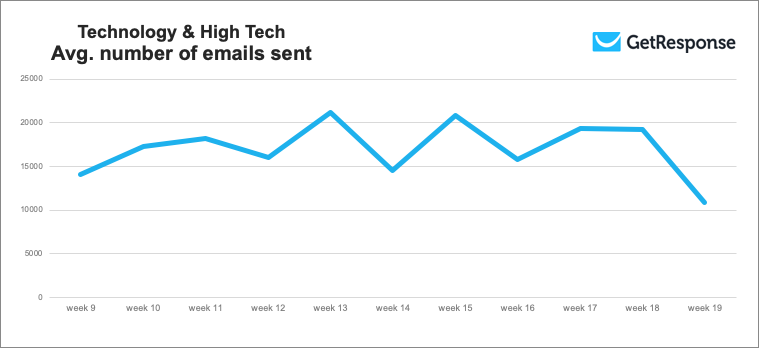 Technology & High Tech average number of emails sent during the COVID-19 pandemic.