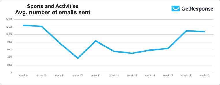 Sports and Activities average number of emails sent.