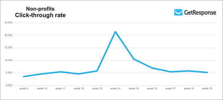 A chart showing the email click-through rate in Non-profits industry, throughout weeks 9 to 19 of 2020.