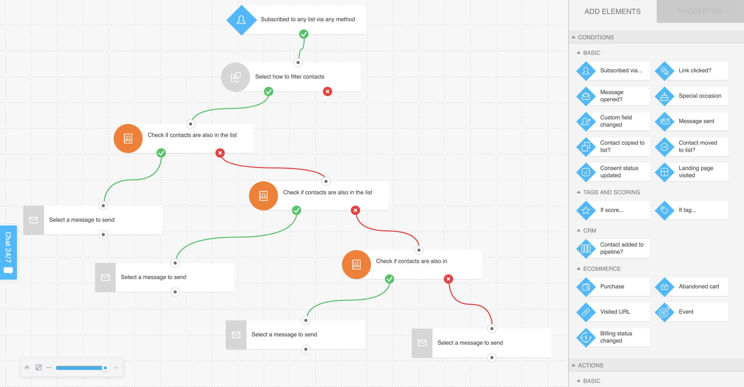 Marketing Automation workflow – customer journey visualization.