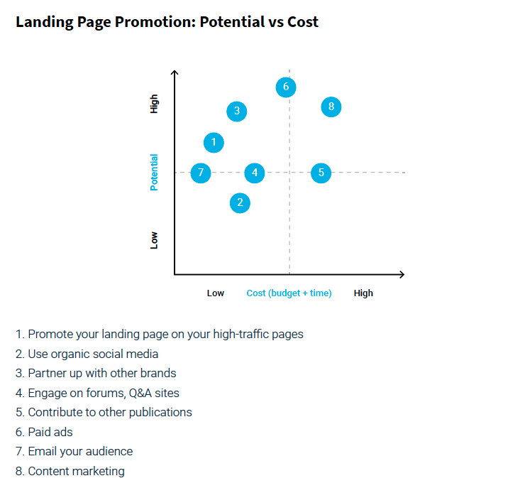 Landing page promotion: potential vs cost matrix.