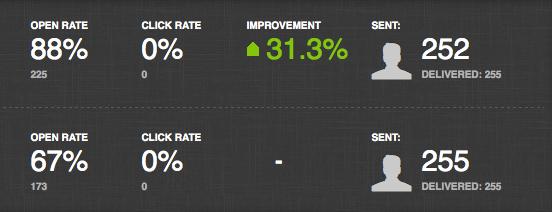 improvementstats