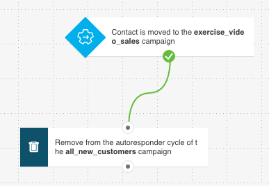 removing from an autoresponder cycle when moved